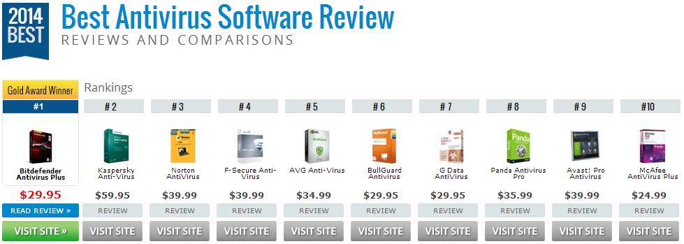 Xếp hạng phần mềm diệt virus