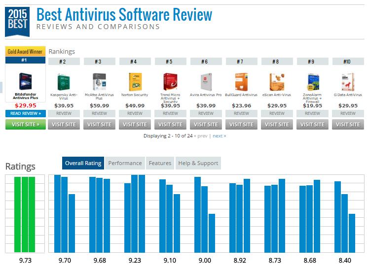 Bảng xếp hạng phần mềm diệt virus tốt nhất năm 2015