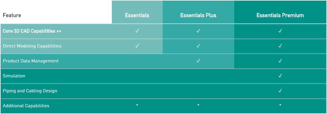PTC Essential Packages